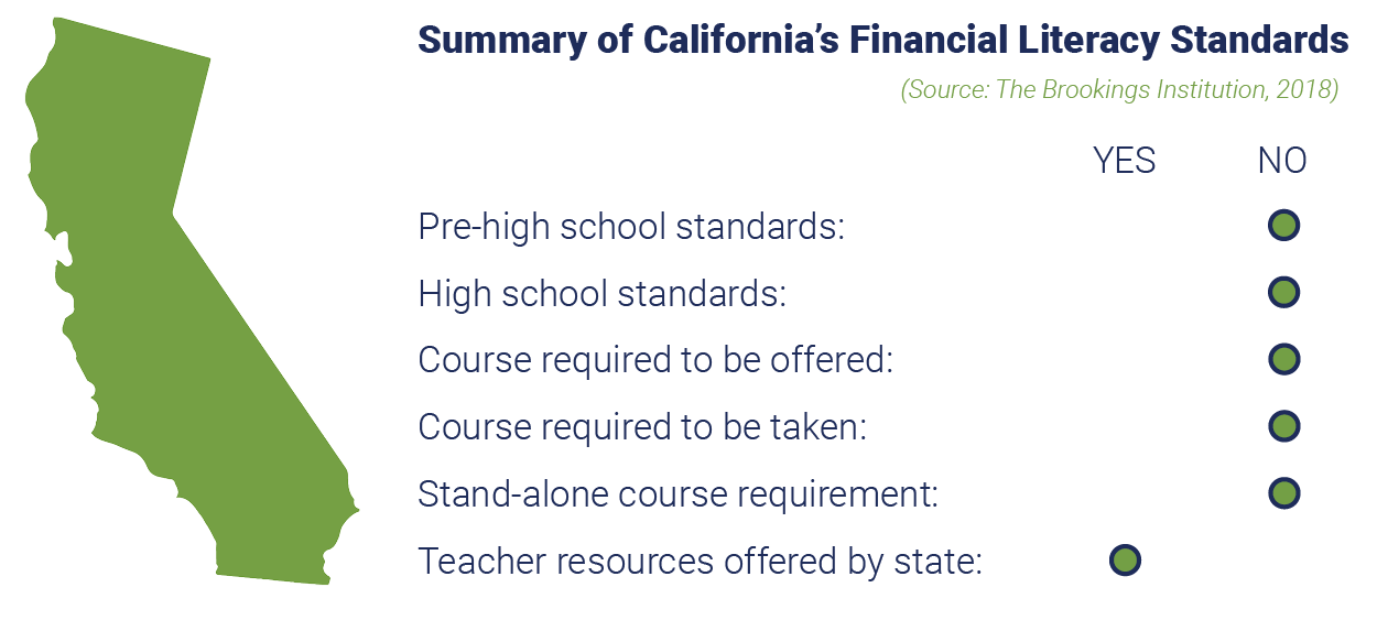 Summary of California Financial Literacy Standards